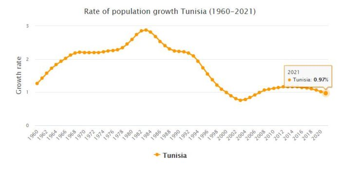 Tunisia Population Growth Rate 1960 - 2021