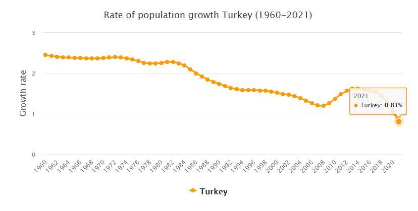 Turkey Population Growth Rate 1960 - 2021