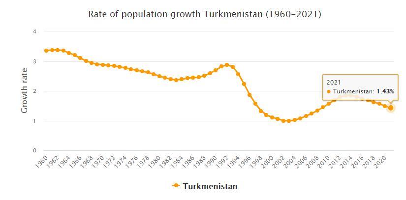 Turkmenistan Population Growth Rate 1960 - 2021
