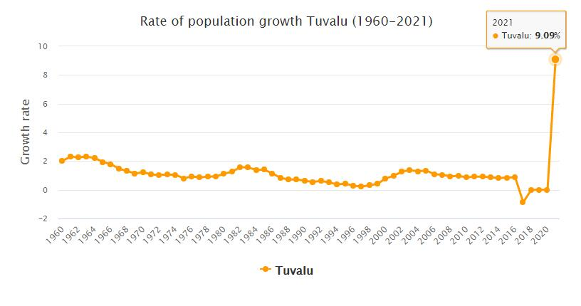 Tuvalu Population Growth Rate 1960 - 2021