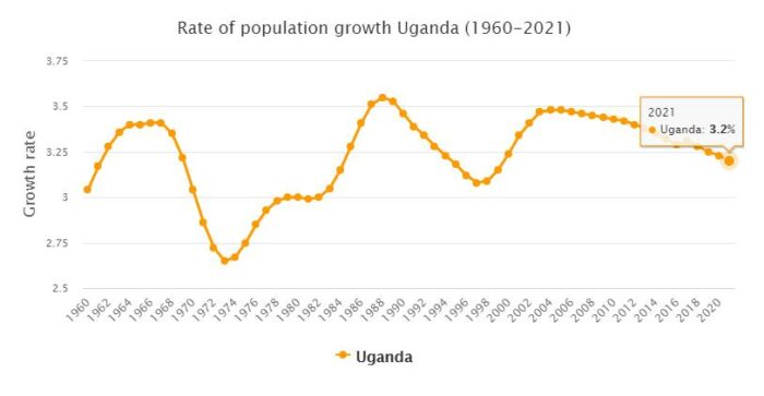 Uganda Population Growth Rate 1960 - 2021