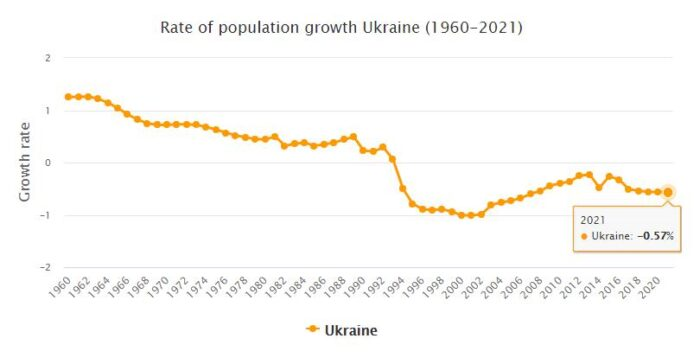 Ukraine Population Growth Rate 1960 - 2021