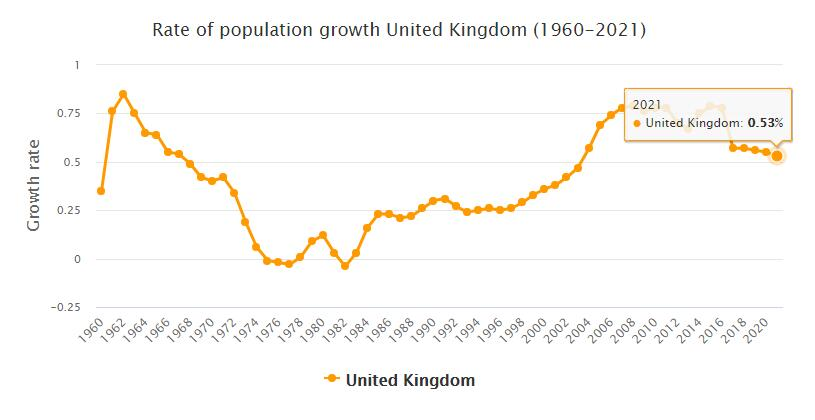United Kingdom Population Growth Rate 1960 - 2021