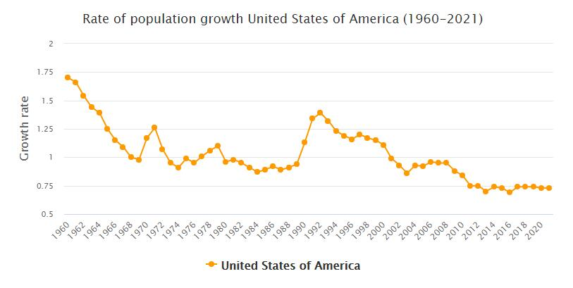 United States Population Growth Rate 1960 - 2021