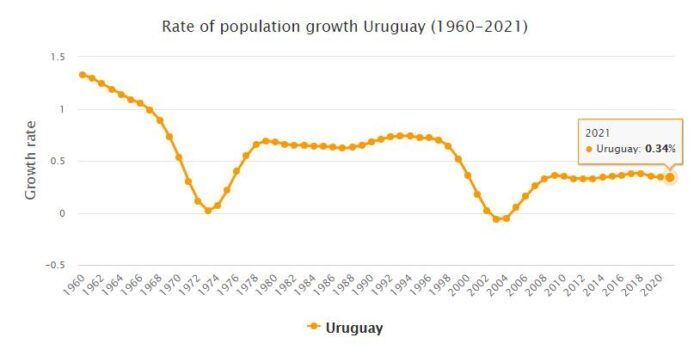 Uruguay Population Growth Rate 1960 - 2021