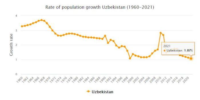 Uzbekistan Population Growth Rate 1960 - 2021