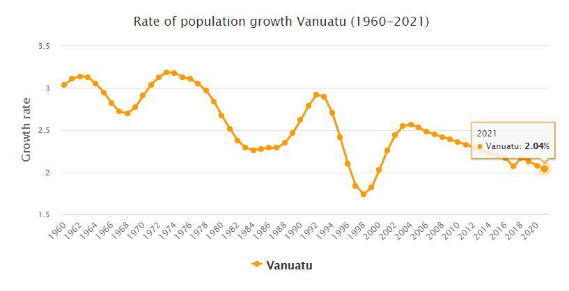 Vanuatu Population Growth Rate 1960 - 2021