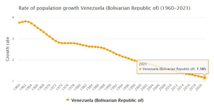 Venezuela Population Growth Rate 1960 - 2021
