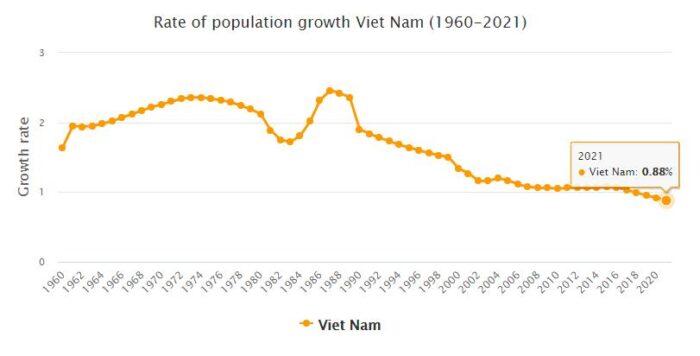 Vietnam Population Growth Rate 1960 - 2021
