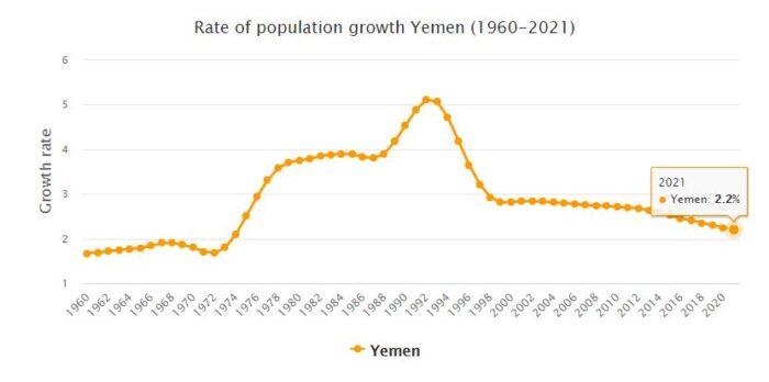 Yemen Population Growth Rate 1960 - 2021