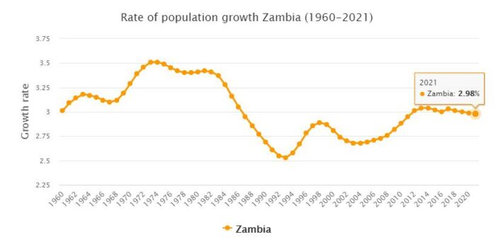 Zambia Population Growth Rate 1960 - 2021