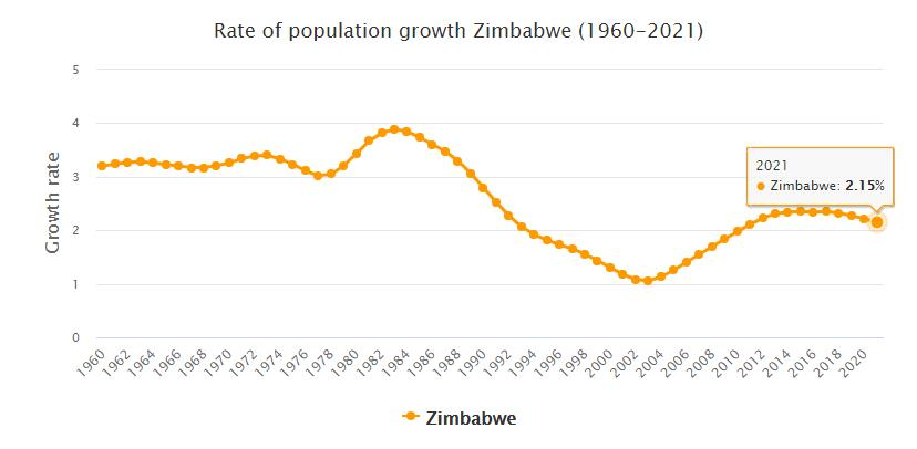 Zimbabwe Population Growth Rate 1960 - 2021